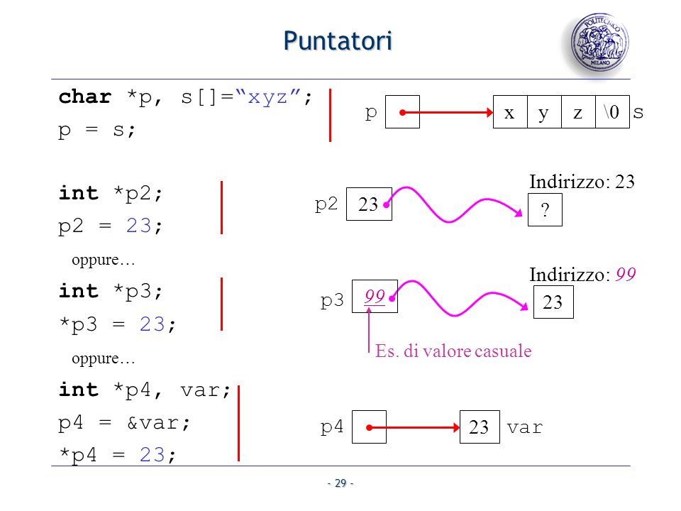 Puntatori char *p, s[]= xyz ; p = s; s int *p2; p2 = 23; oppure…
